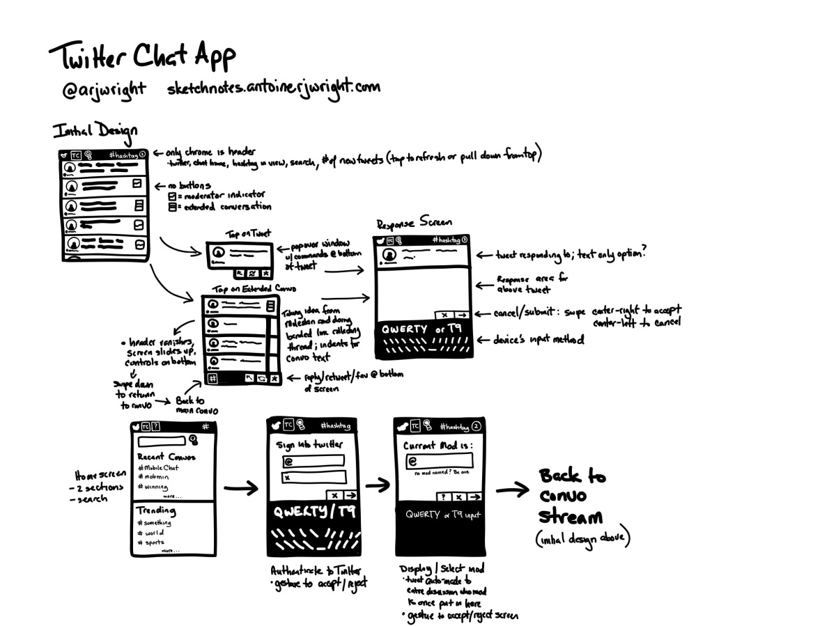 Twitter cut app workflow design 1